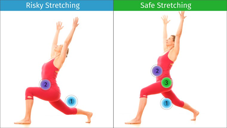 Risky and safe stretching in standing poses