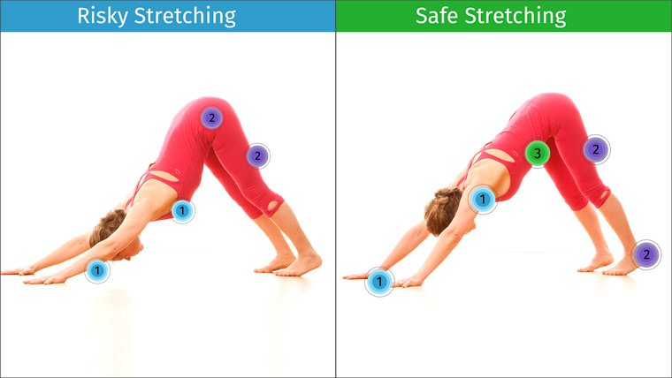Risky and safe stretching in Downward Facing Dog Pose